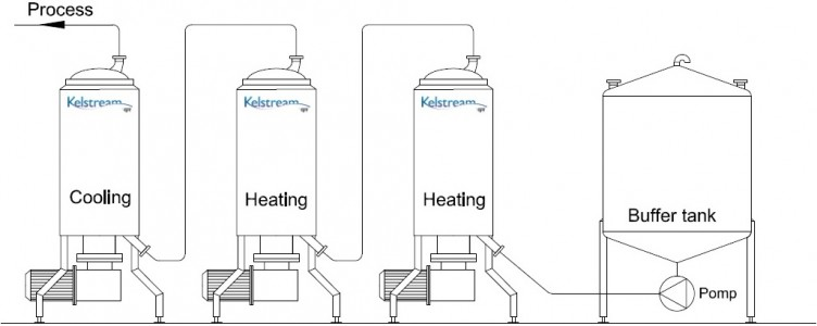 Scraped Surface Heat Exchanger Series